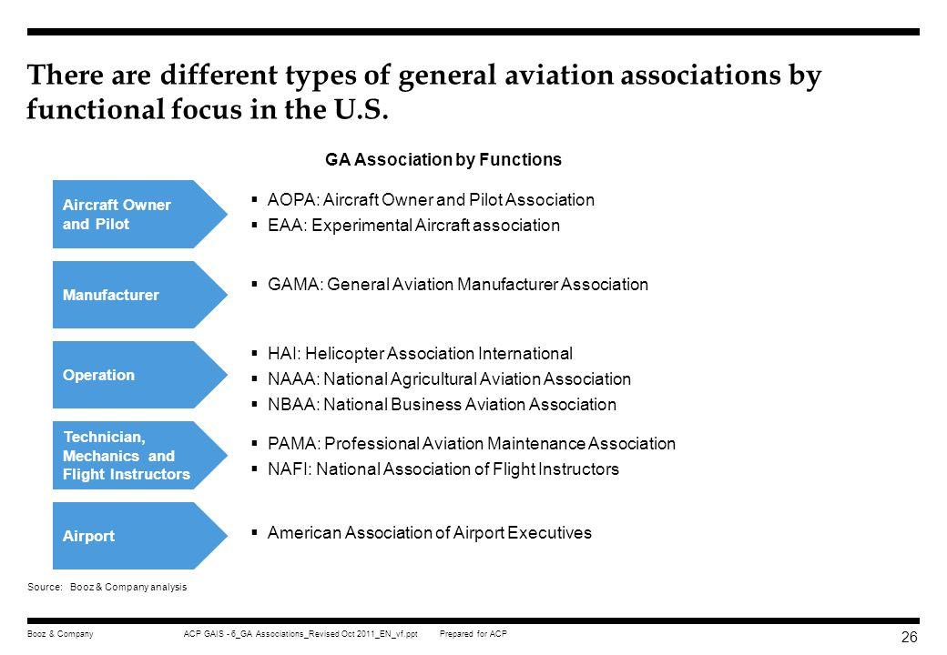 Prepared for ACP ACP GAIS - 6_GA Associations_Revised Oct 2011_EN_vf.pptBooz & Company 25 Role of GA Associations Appendix