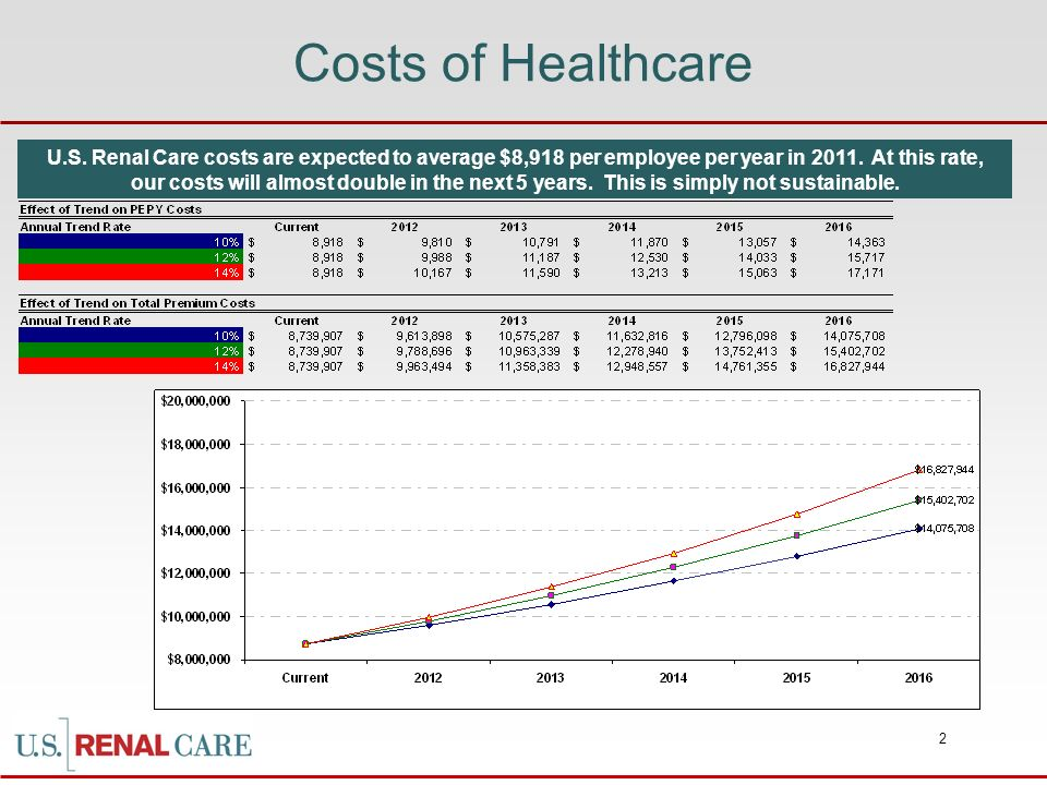 2 Costs of Healthcare U.S. Renal Care costs are expected to average $8,918 per employee per year in 2011. At this rate, our costs will almost double i