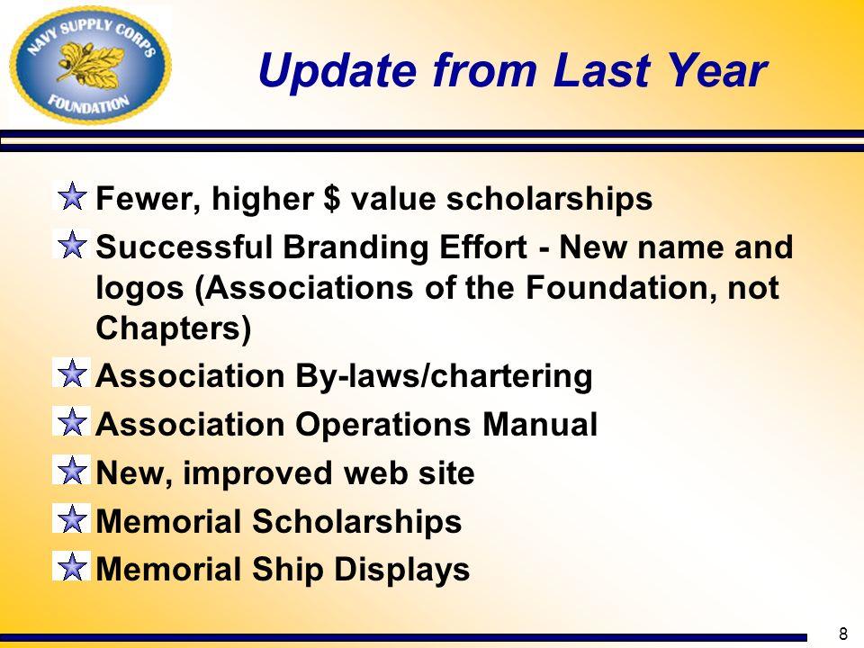 19 Distinguished Alums (contd) - Mr.