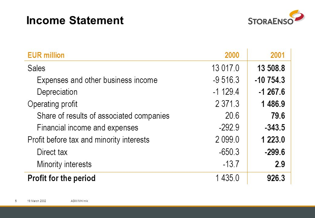 19 March 2002AGM/MH/mik5 Income Statement EUR million 2000 2001 Sales13 017.0 13 508.8 Expenses and other business income-9 516.3 -10 754.3 Depreciati