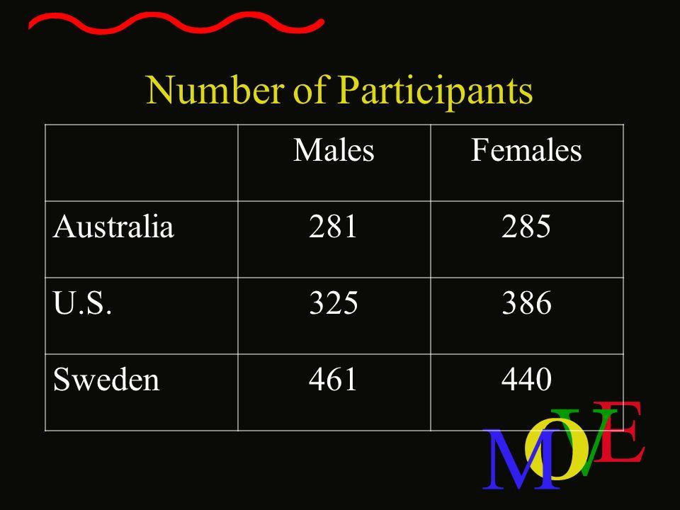E V O M Number of Participants MalesFemales Australia281285 U.S.325386 Sweden461440