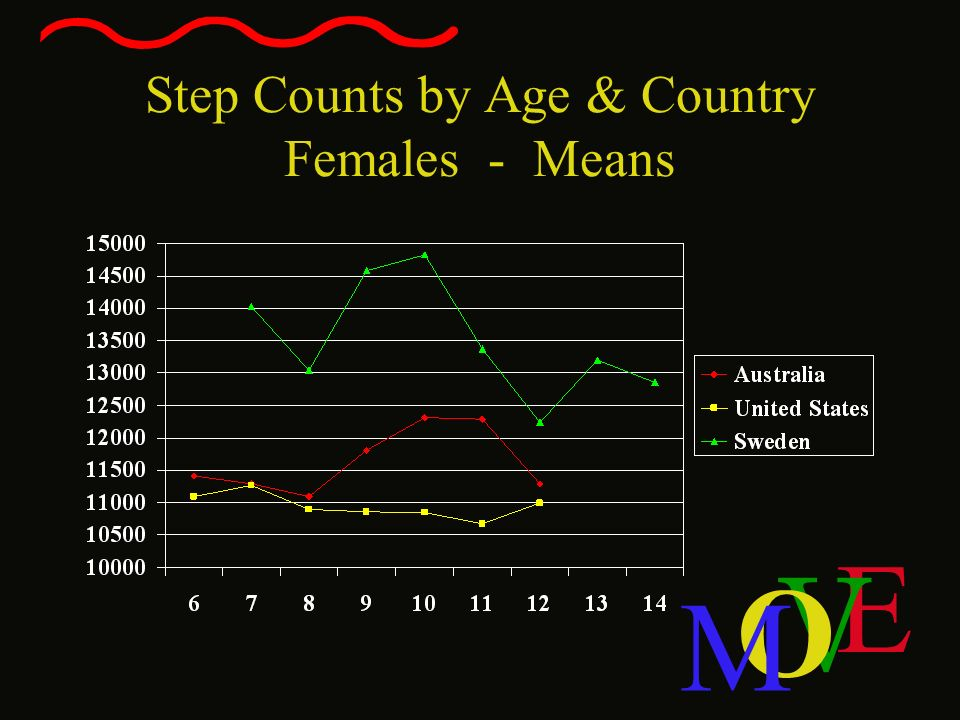 E V O M Step Counts by Age & Country Females - Means