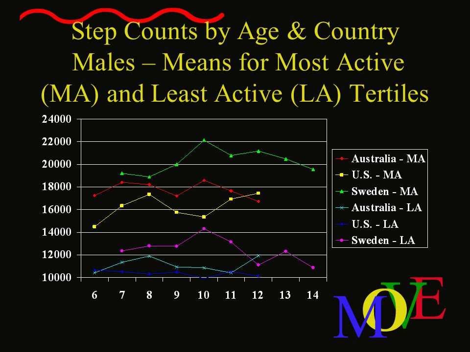 E V O M Step Counts by Age & Country Males – Means for Most Active (MA) and Least Active (LA) Tertiles
