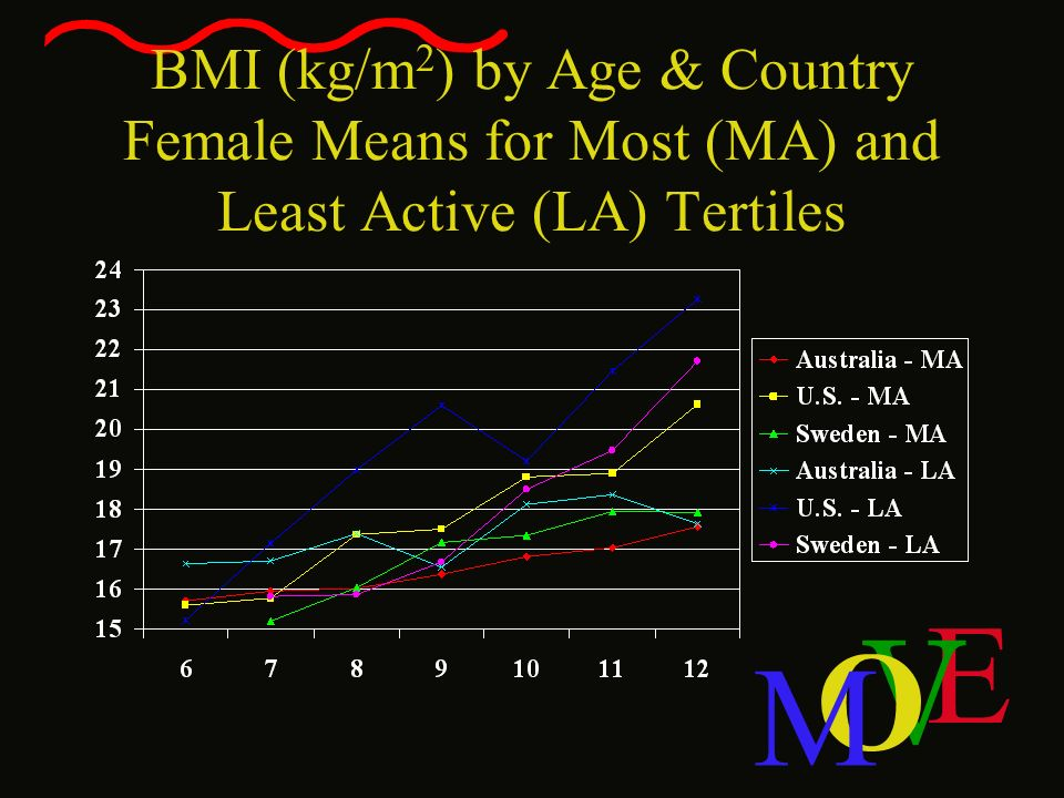 E V O M BMI (kg/m 2 ) by Age & Country Female Means for Most (MA) and Least Active (LA) Tertiles