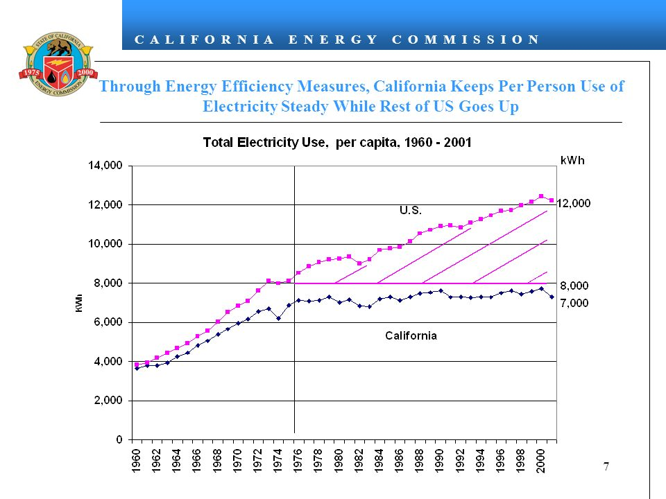C A L I F O R N I A E N E R G Y C O M M I S S I O N 7 Through Energy Efficiency Measures, California Keeps Per Person Use of Electricity Steady While Rest of US Goes Up