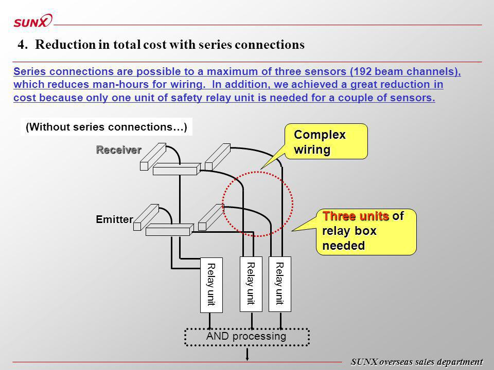 4. Reduction in total cost with series connections Series connections are possible to a maximum of three sensors (192 beam channels), which reduces ma