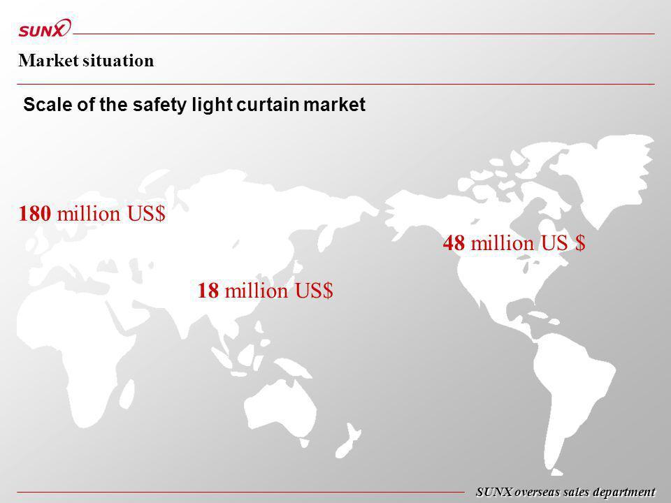 180 million US$ 48 million US $ 18 million US$ Scale of the safety light curtain market SUNX overseas sales department Market situation