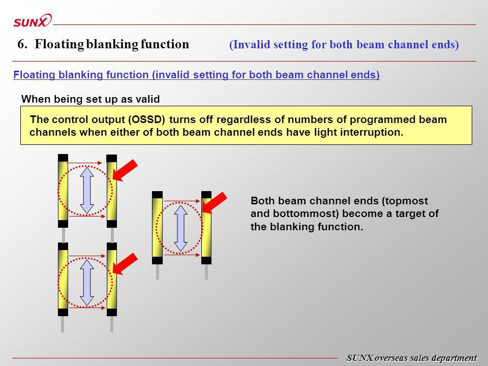 Floating blanking function (invalid setting for both beam channel ends) The control output (OSSD) turns off regardless of numbers of programmed beam channels when either of both beam channel ends have light interruption.