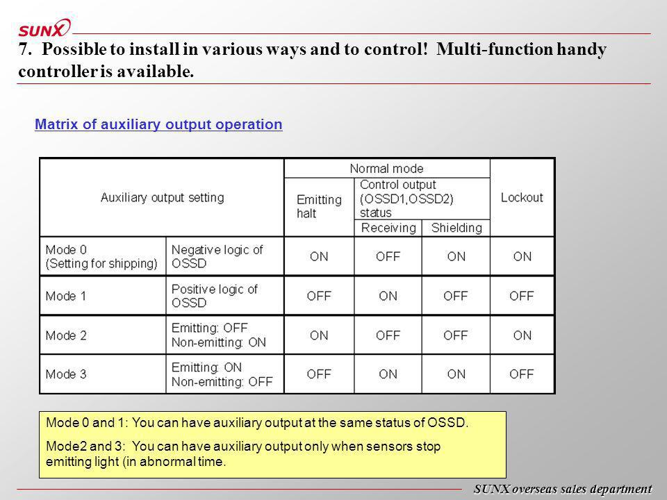 Matrix of auxiliary output operation Mode 0 and 1: You can have auxiliary output at the same status of OSSD.