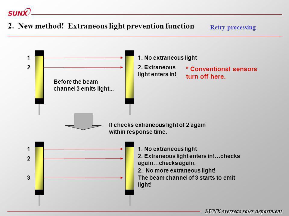 SUNX overseas sales department 2. New method! Extraneous light prevention function Retry processing 1. No extraneous light 2. Extraneous light enters