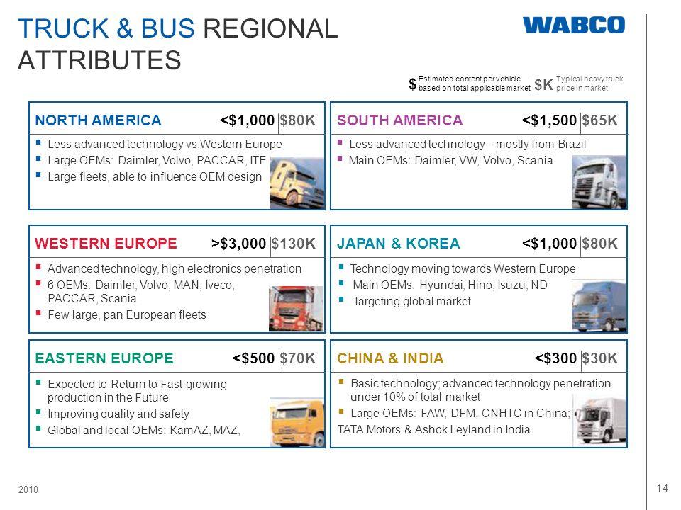2010 14 TRUCK & BUS REGIONAL ATTRIBUTES SOUTH AMERICA <$1,500 $65K JAPAN & KOREA<$1,000 $80K CHINA & INDIA<$300 $30K NORTH AMERICA<$1,000 $80K WESTERN