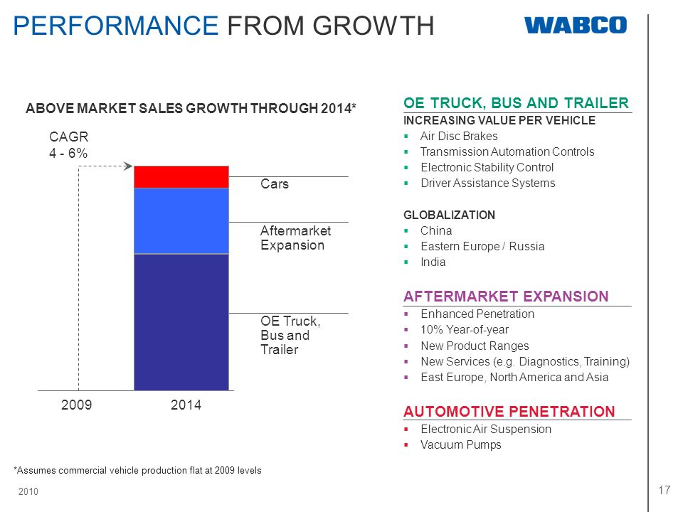 2010 17 PERFORMANCE FROM GROWTH ABOVE MARKET SALES GROWTH THROUGH 2014* 2014 CAGR 4 - 6% 2009 Cars Aftermarket Expansion OE Truck, Bus and Trailer OE