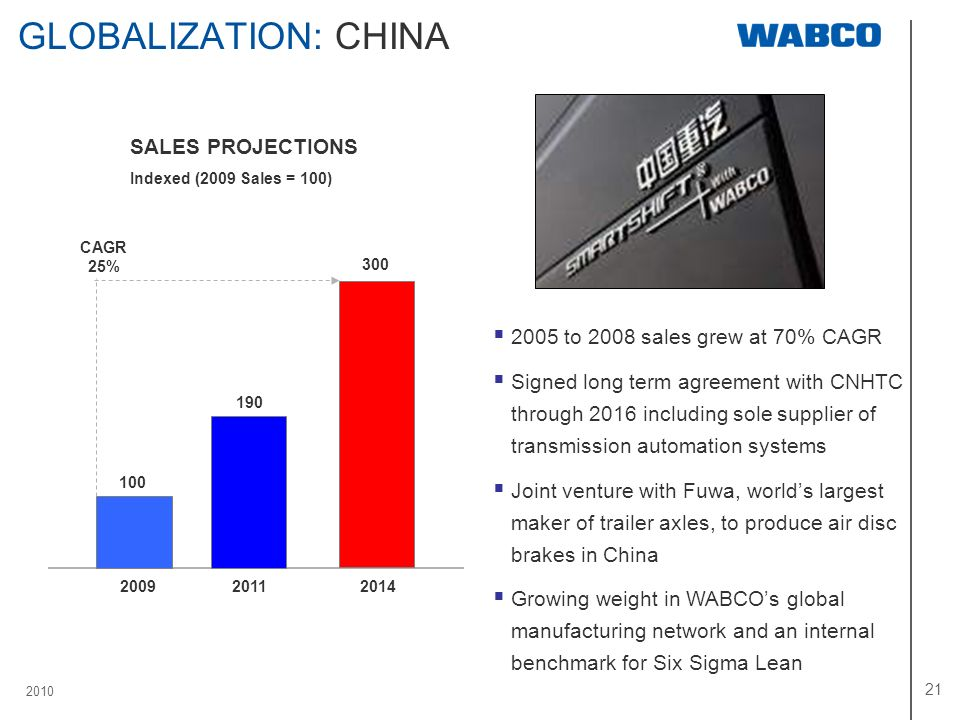 2010 21 GLOBALIZATION: CHINA SALES PROJECTIONS Indexed (2009 Sales = 100) 100 190 300 200920112014 CAGR 25% 2005 to 2008 sales grew at 70% CAGR Signed