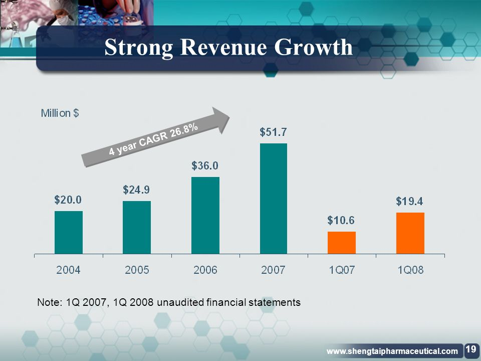 www.shengtaipharmaceutical.com Financial Highlights 18 Shengtai Pharmaceutical, Inc.