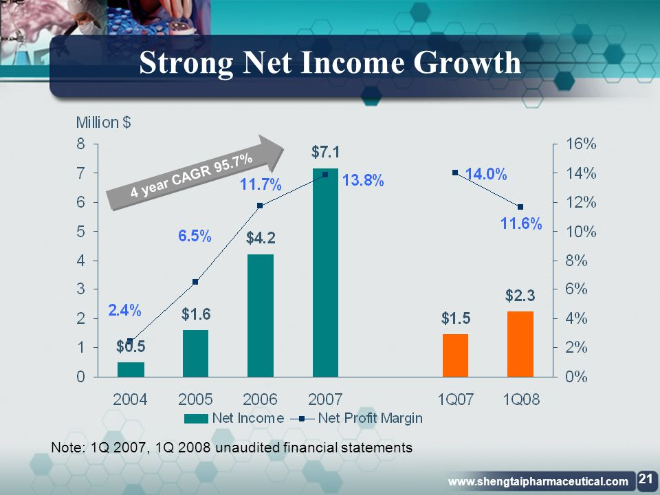 www.shengtaipharmaceutical.com Increasing Gross Margin Note: 1Q 2007, 1Q 2008 unaudited financial statements 4 year CAGR 36.5% 20