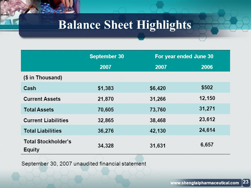 www.shengtaipharmaceutical.com Earnings Per Share (Diluted) Note: 1Q 2007, 1Q 2008 unaudited financial statements.