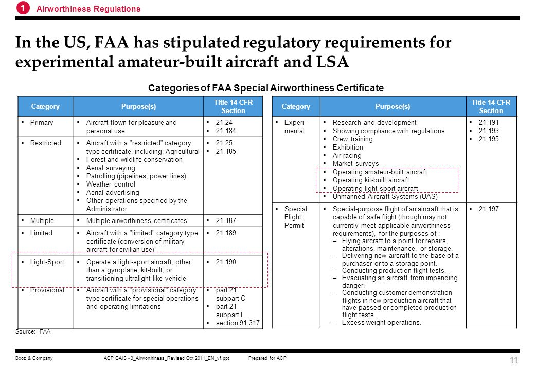 Prepared for ACPACP GAIS - 3_Airworthiness_Revised Oct 2011_EN_vf.pptBooz & Company 10 China does not have clear regulatory requirements for self-buil