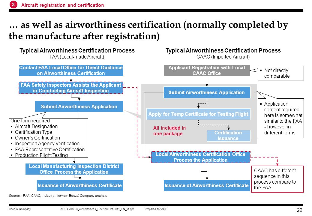 Prepared for ACPACP GAIS - 3_Airworthiness_Revised Oct 2011_EN_vf.pptBooz & Company 21 Compare to the FAA, the CAAC has more complex and restrictive a