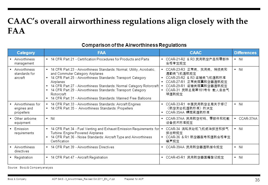 Prepared for ACPACP GAIS - 3_Airworthiness_Revised Oct 2011_EN_vf.pptBooz & Company 34 Three primary Federal Aviation Regulations govern the airworthi