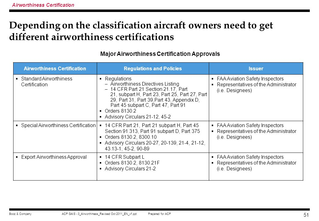 Prepared for ACPACP GAIS - 3_Airworthiness_Revised Oct 2011_EN_vf.pptBooz & Company 50 After an aircraft is registered, the owner then informs the man
