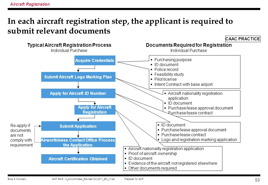 Prepared for ACPACP GAIS - 3_Airworthiness_Revised Oct 2011_EN_vf.pptBooz & Company 52 There are three major regulatory requirements in China for appl