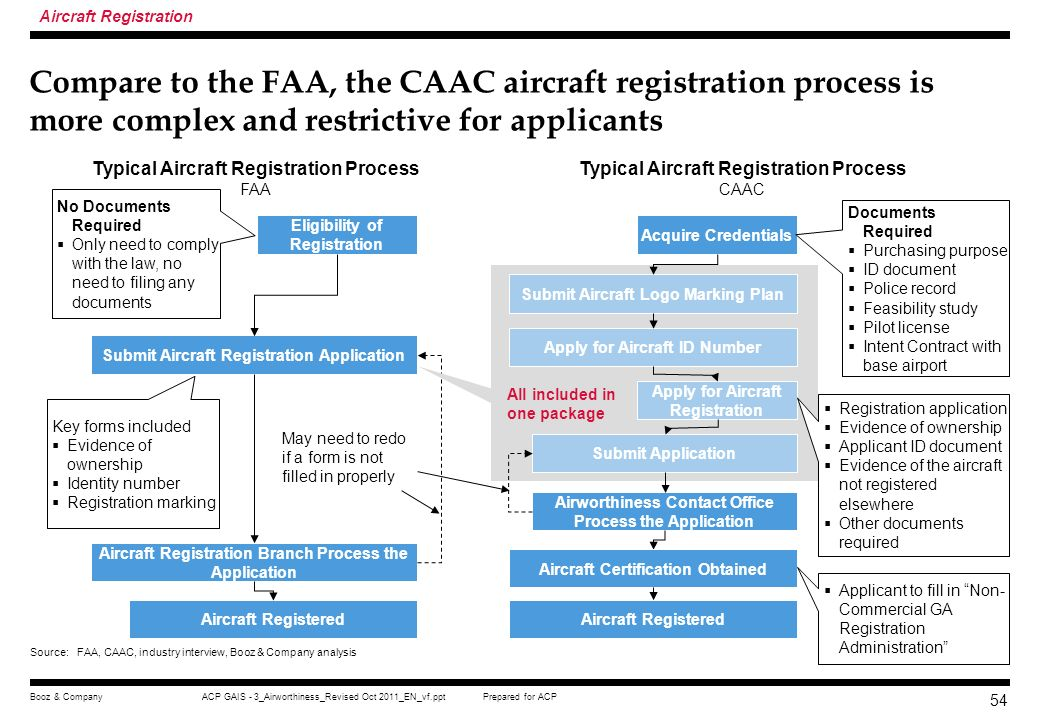 Prepared for ACPACP GAIS - 3_Airworthiness_Revised Oct 2011_EN_vf.pptBooz & Company 53 In each aircraft registration step, the applicant is required t