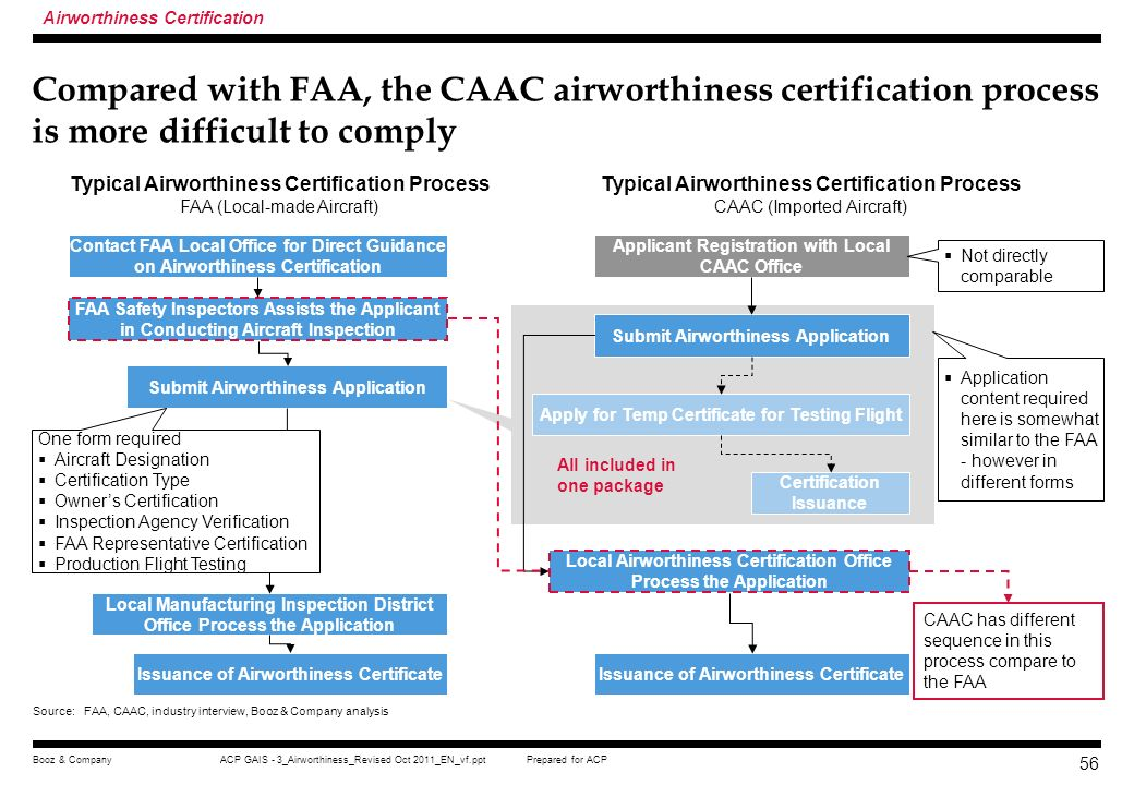 Prepared for ACPACP GAIS - 3_Airworthiness_Revised Oct 2011_EN_vf.pptBooz & Company 55 This is similar for airworthiness certification Airworthiness C