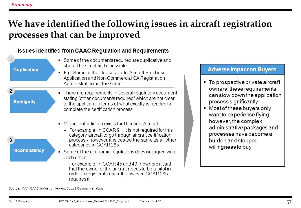 Prepared for ACPACP GAIS - 3_Airworthiness_Revised Oct 2011_EN_vf.pptBooz & Company 56 Compared with FAA, the CAAC airworthiness certification process