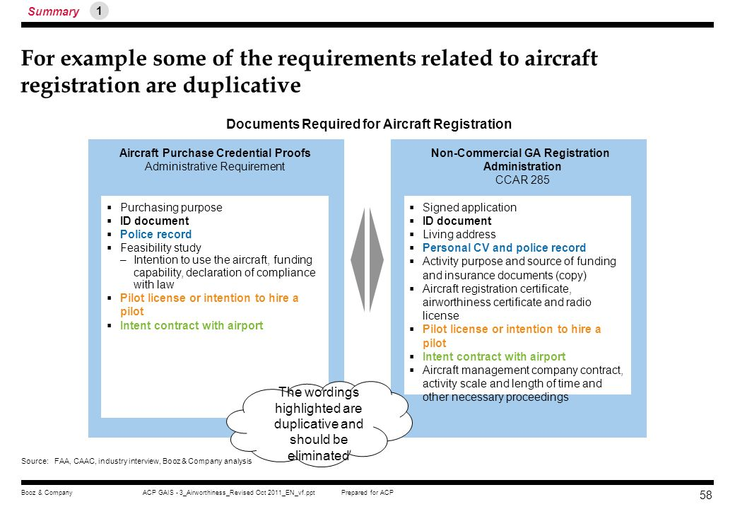 Prepared for ACPACP GAIS - 3_Airworthiness_Revised Oct 2011_EN_vf.pptBooz & Company 57 We have identified the following issues in aircraft registratio