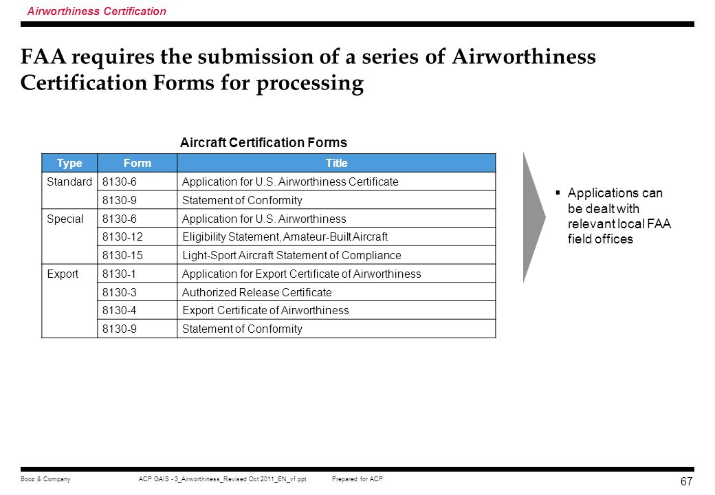 Prepared for ACPACP GAIS - 3_Airworthiness_Revised Oct 2011_EN_vf.pptBooz & Company 66 FAA requires the submission of a series of Aircraft Registratio