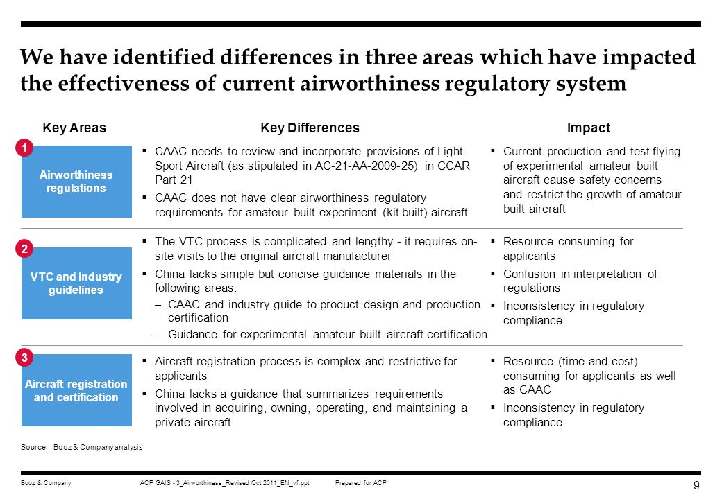 Prepared for ACPACP GAIS - 3_Airworthiness_Revised Oct 2011_EN_vf.pptBooz & Company 8 GA stakeholders have highlighted several regulatory and administ