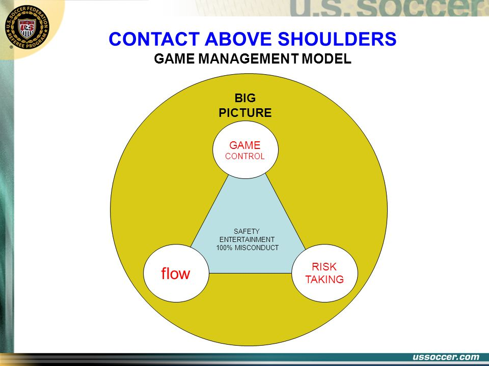 SAFETY ENTERTAINMENT 100% MISCONDUCT BIG PICTURE GAME CONTROL RISK TAKING flow GAME MANAGEMENT MODEL CONTACT ABOVE SHOULDERS