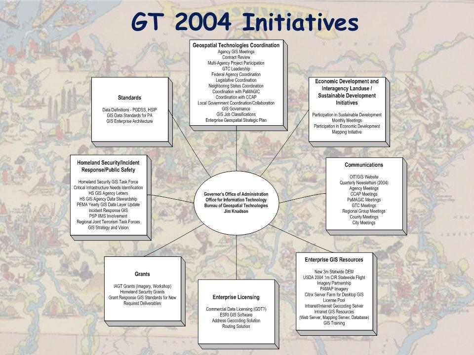 GT 2004 Initiatives