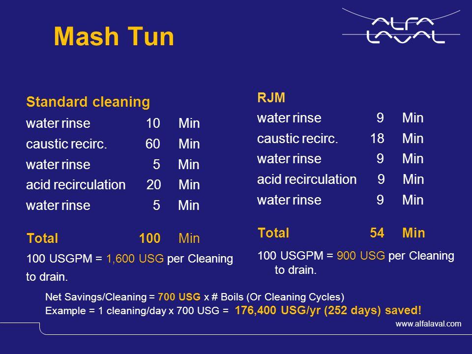 www.alfalaval.com Slide 12 Mash Tun