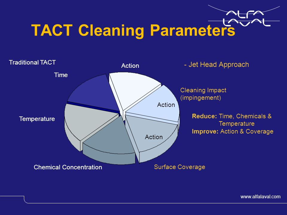 www.alfalaval.com Slide 4 Action Time Chemical Concentration Temperature TACT Cleaning Parameters Reduce: Time, Chemicals & Temperature Improve: Action & Coverage Cleaning Impact (impingement) Action Surface Coverage Action Traditional TACT - Jet Head Approach