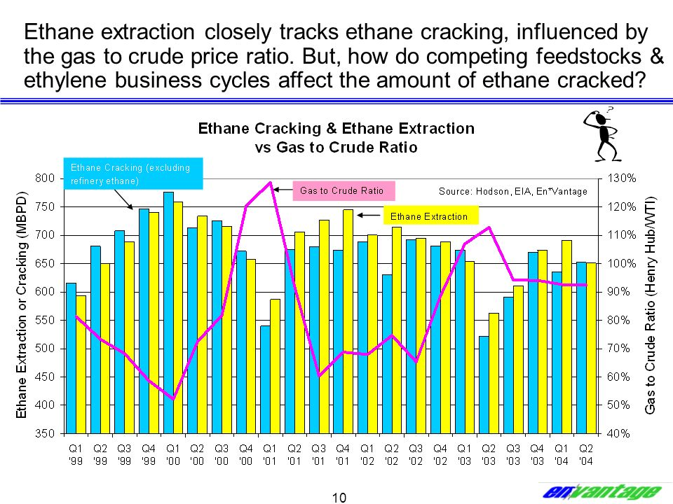10 Ethane extraction closely tracks ethane cracking, influenced by the gas to crude price ratio. But, how do competing feedstocks & ethylene business