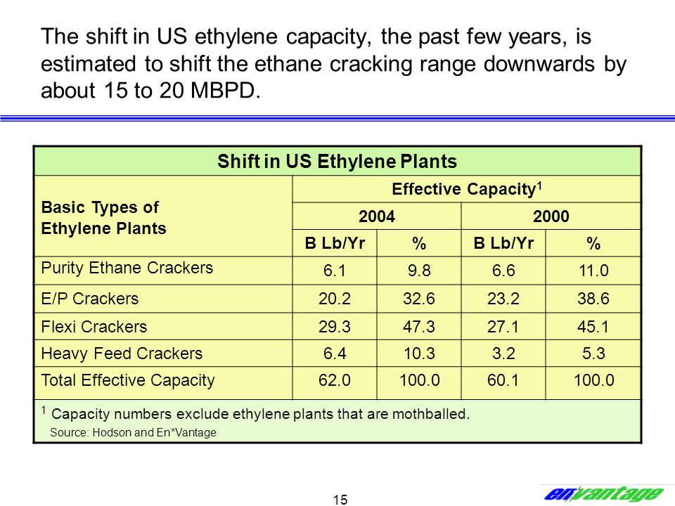 15 The shift in US ethylene capacity, the past few years, is estimated to shift the ethane cracking range downwards by about 15 to 20 MBPD. Shift in U