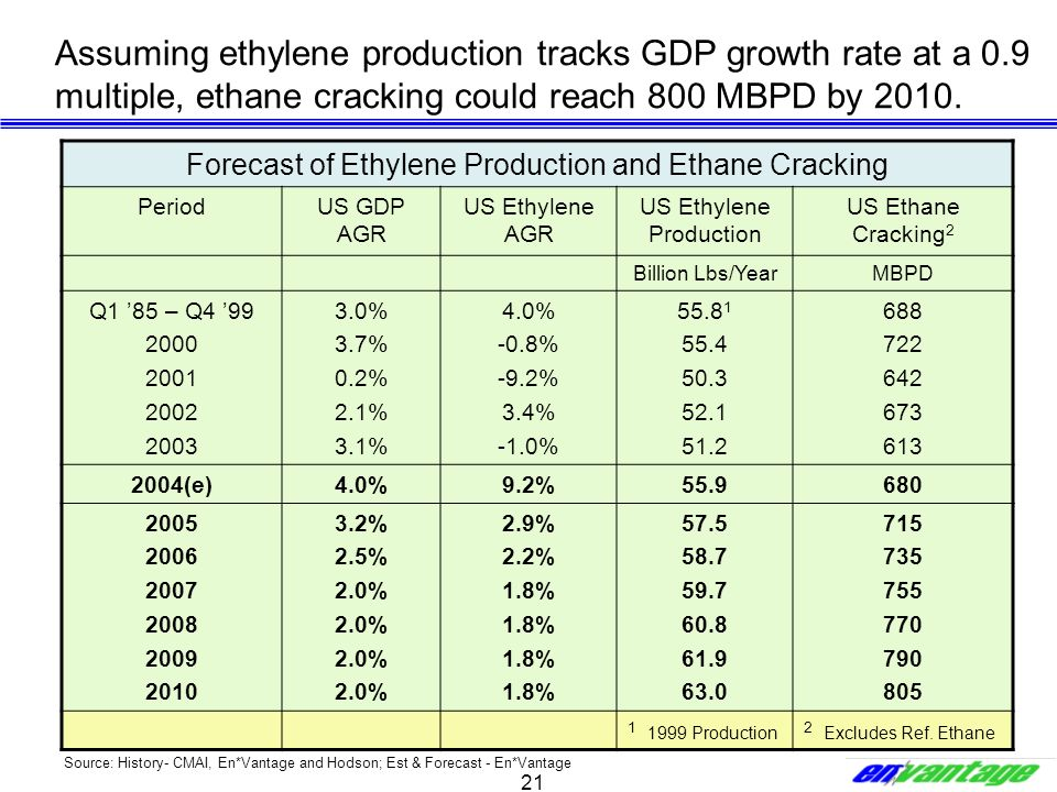 21 Assuming ethylene production tracks GDP growth rate at a 0.9 multiple, ethane cracking could reach 800 MBPD by 2010. Forecast of Ethylene Productio