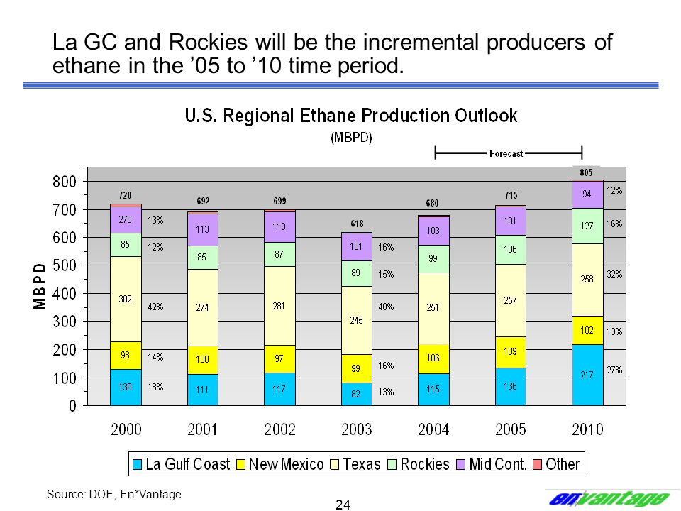 24 La GC and Rockies will be the incremental producers of ethane in the 05 to 10 time period. Source: DOE, En*Vantage