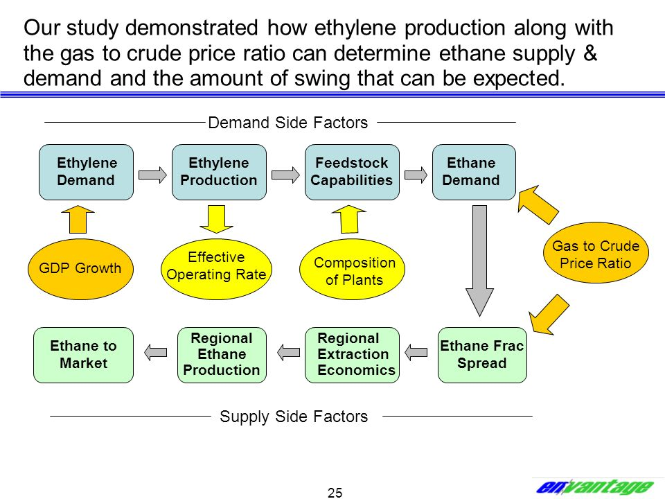 25 Our study demonstrated how ethylene production along with the gas to crude price ratio can determine ethane supply & demand and the amount of swing