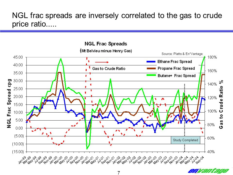 7 NGL frac spreads are inversely correlated to the gas to crude price ratio..... Study Completed Source: Platts & En*Vantage