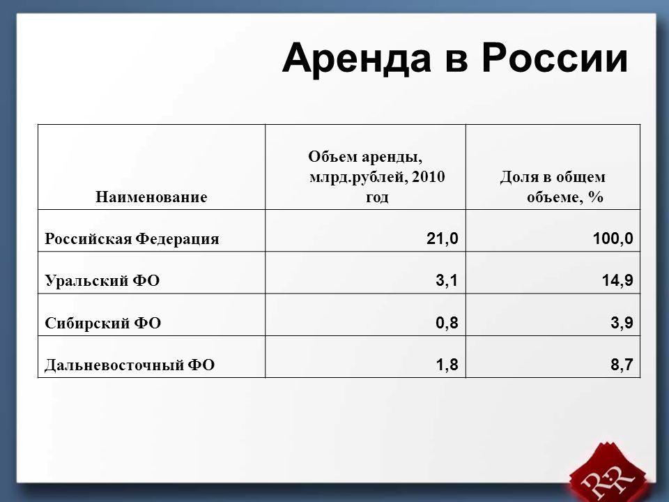 Общее количество арендных компаний в России - около 2000