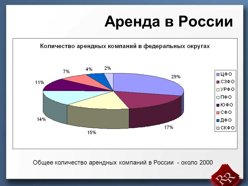 Аренда в России (доли от объема рынка в денежном выражении)