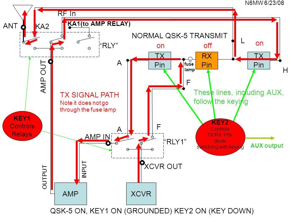 N6MW 6/23/08 TX Pin TX Pin XCVRAMP H RF In L KA2 ANT OUTPUT INPUT A A F F KEY1 Controls Relays QSK-5 ON, KEY1 ON (GROUNDED) KEY2 ON (KEY DOWN) offon N