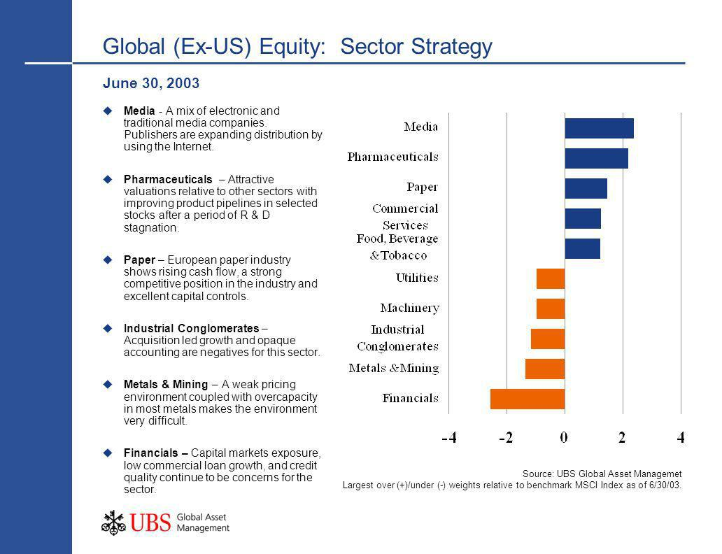 Global (Ex-US) Equity: Sector Strategy June 30, 2003 Source: UBS Global Asset Managemet Largest over (+)/under (-) weights relative to benchmark MSCI Index as of 6/30/03.