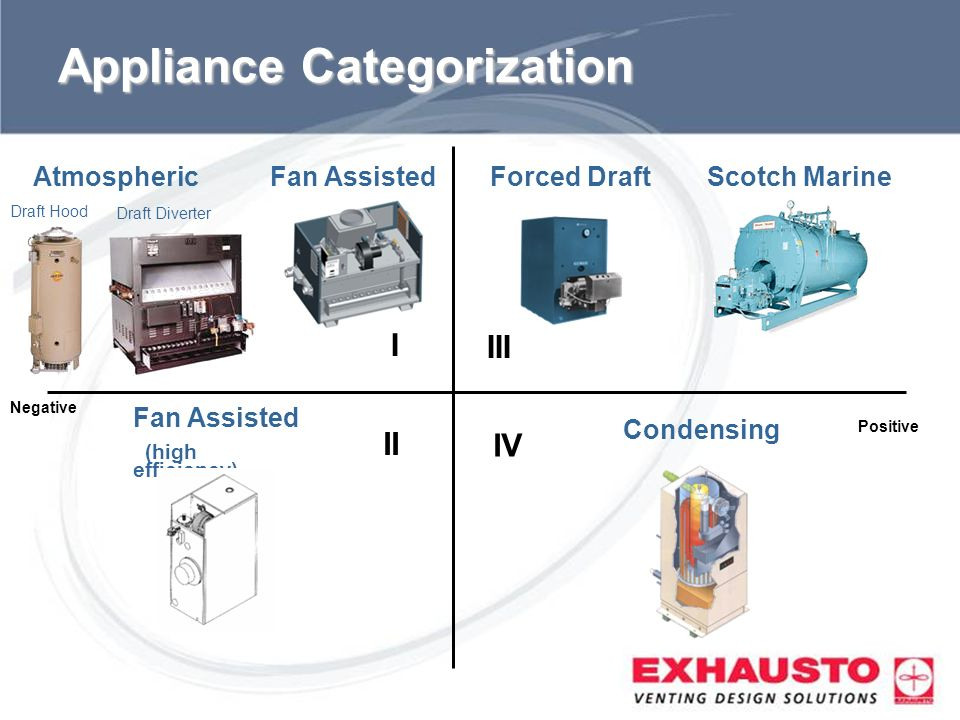 Sub Title Appliance Categorization IV III II I Atmospheric Fan Assisted (high efficiency) Forced Draft Condensing Draft Hood Fan Assisted Draft Divert