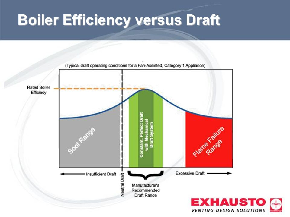 Sub Title Boiler Efficiency versus Draft