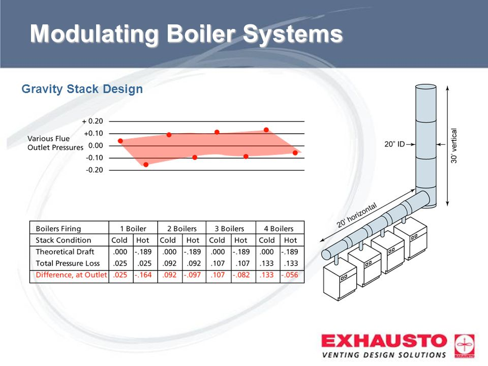 Sub Title Modulating Boiler Systems Gravity Stack Design