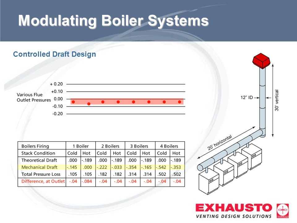 Sub Title Modulating Boiler Systems Controlled Draft Design