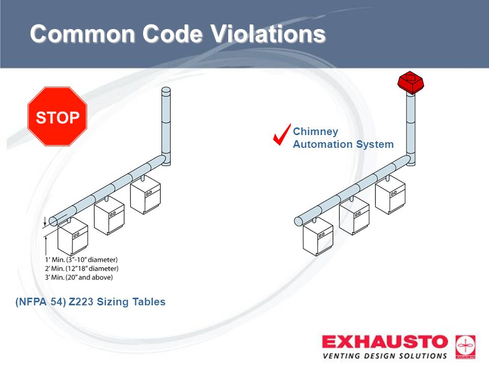Sub Title Common Code Violations (NFPA 54) Z223 Sizing Tables Chimney Automation System